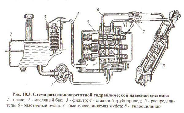 Схема раздельноагрегатной гидравлической системы.