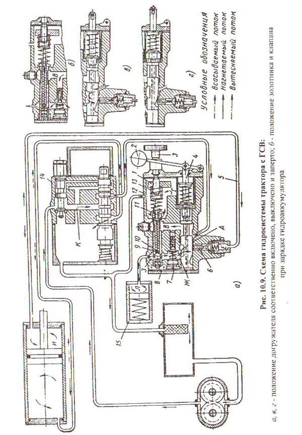 Рис.10.9 Схема гидросистемы