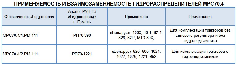Трактор мтз 80 в Ногинском районе. Цена 100 рублей